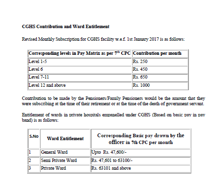 CGHS Contribution and Ward Entitlement