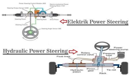 Jenis Power Steering Pada Mobil dan Penjelasannya