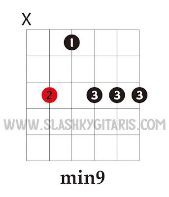 belajar gitar jazz, gitar jazz, chord jazz, kunci gitar jazz, minor 9, min9
