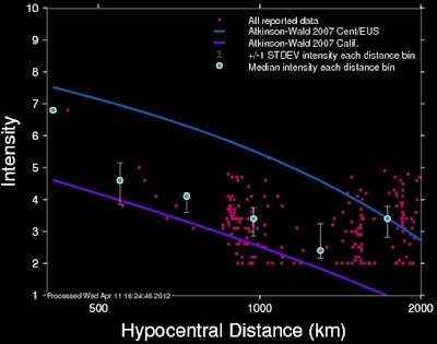 Intensity vs hypocentral distance graph sumatra 8.6 earthquake 11-4-12