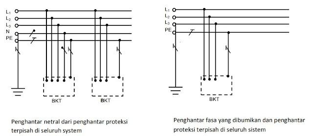 Sistem TN-S