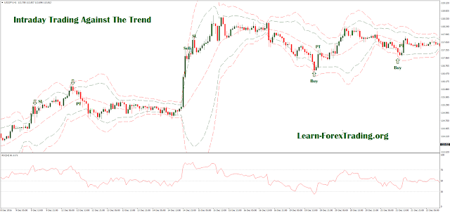 Intraday Trading Against The Trend