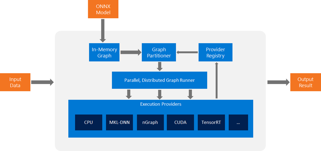 ONNX Runtime integration with NVIDIA TensorRT