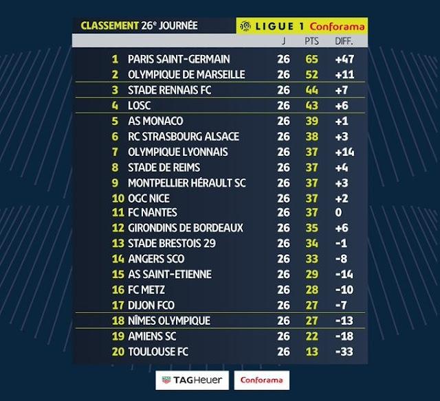 Prediksi Nimes vs Marseille
