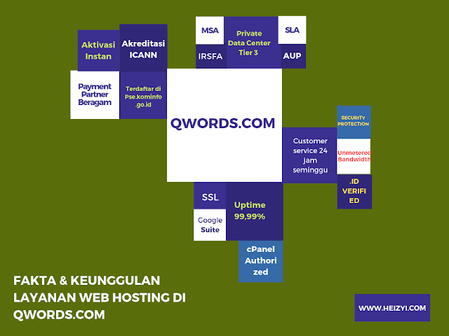Keunggulan Layanan Web Hosting Indonesia Qwords.com