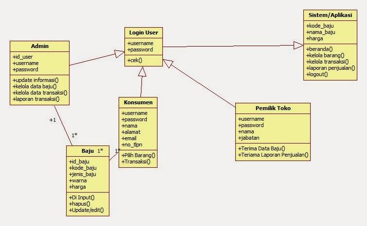 Mala blog membuat use case dan class diagram class diagram baju ccuart Gallery