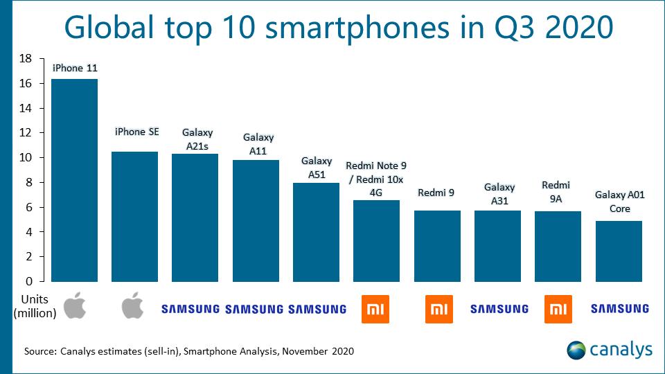 اكثر الهواتف مبيعا