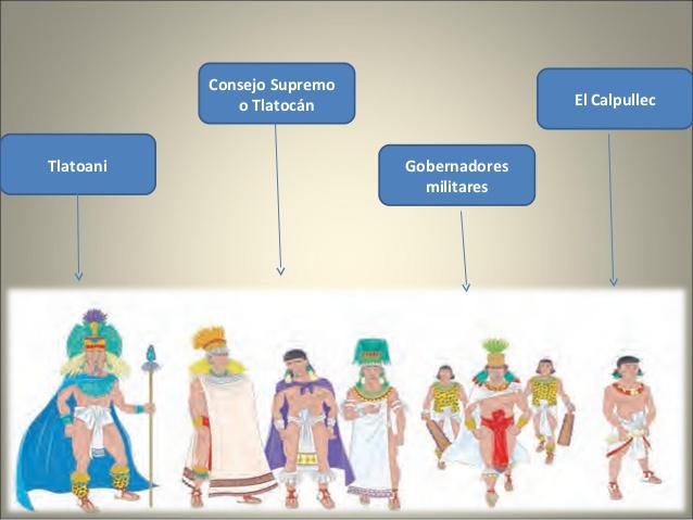 Organización Política De Los Aztecas Historia Cultural