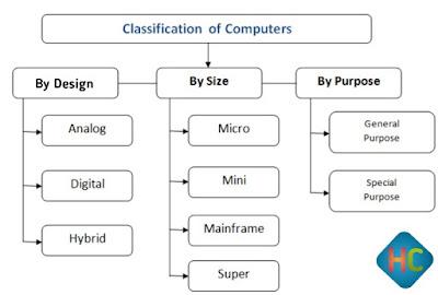 Types of Computer in Hindi | कंप्यूटर के प्रकार और उनका विवरण | HindiCapitals