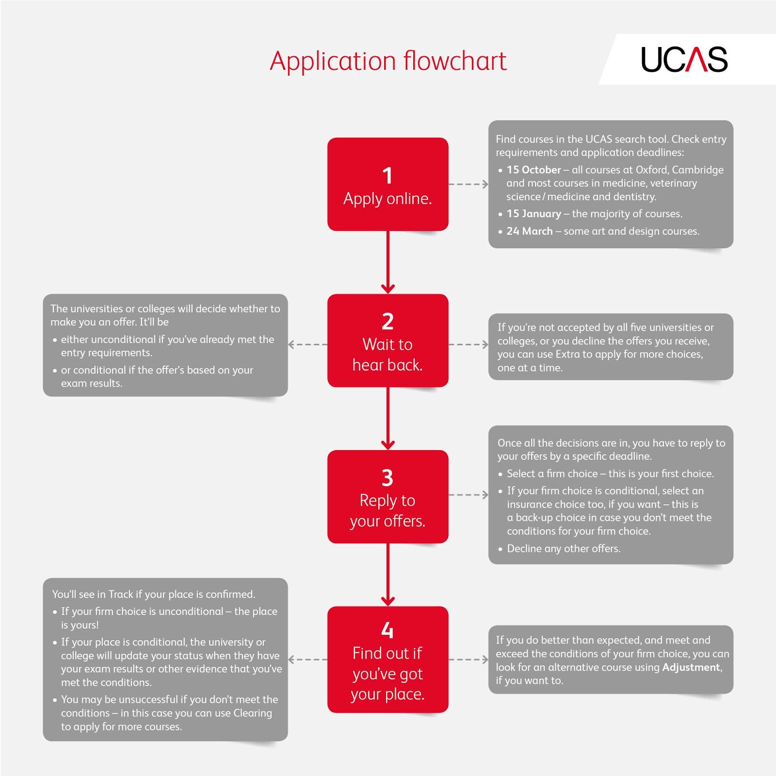 ucas personal statement flowchart