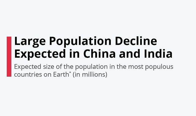 India and Chine expecting a population decline
