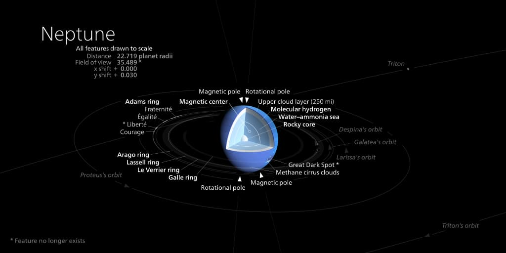 Neptune's internal structure