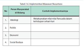 Tugas Mandiri 7.2 Tabel 7.4. Implementasi Wawasan Nusantara