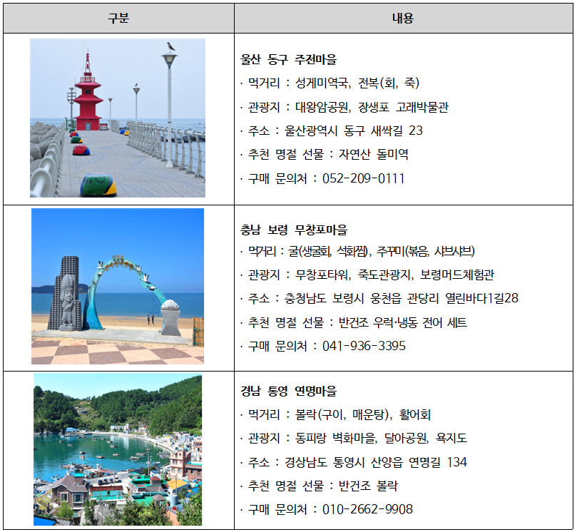 설 명절 추천 어촌체험휴양마을 3선 소개