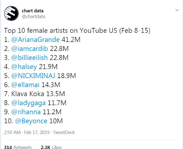 Top 10 Female Artist on Youtube US 2019