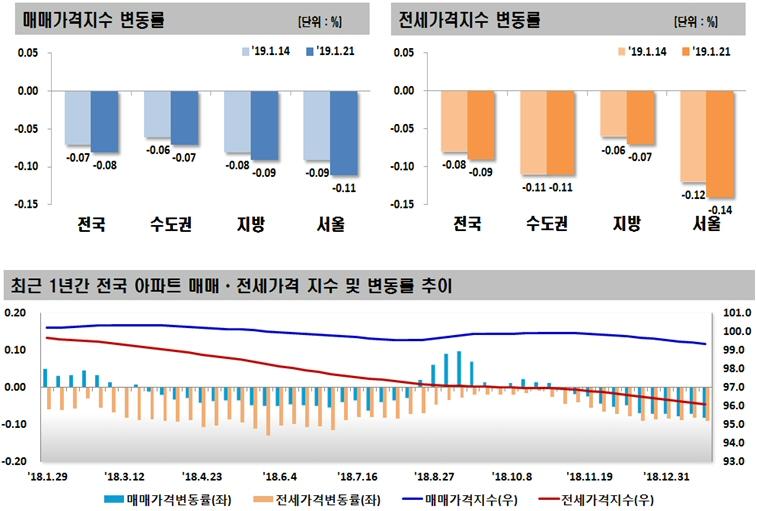 2019년 1월 3주(1.21일 기준) 주간아파트 가격동향