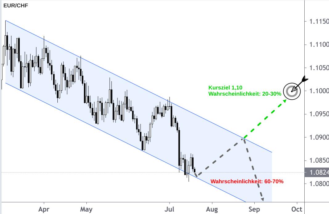 Chart EUR/CHF-Kursverlauf mit Pfeil-Prognose 3. Quartal 2021