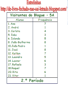 Visitantes do Blogue