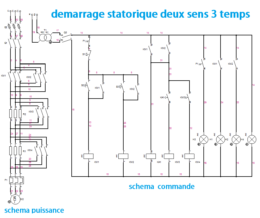 DEMARRAGE STATORIQUE