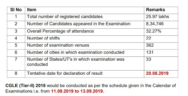 SSC CGL 2018 Mains Exam Date Released Official Notification