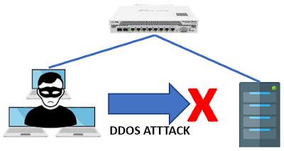 Tips dan Trik Mengamankan Server dari Serangan DDOS