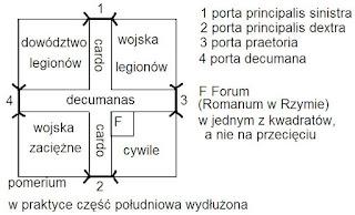 Schemat i elementy castrum rzymskiego