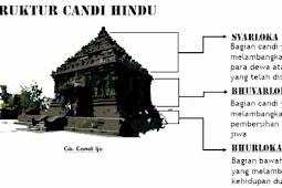 Ciri Ciri Candi Hindu dan Budha Beserta Perbedaannya