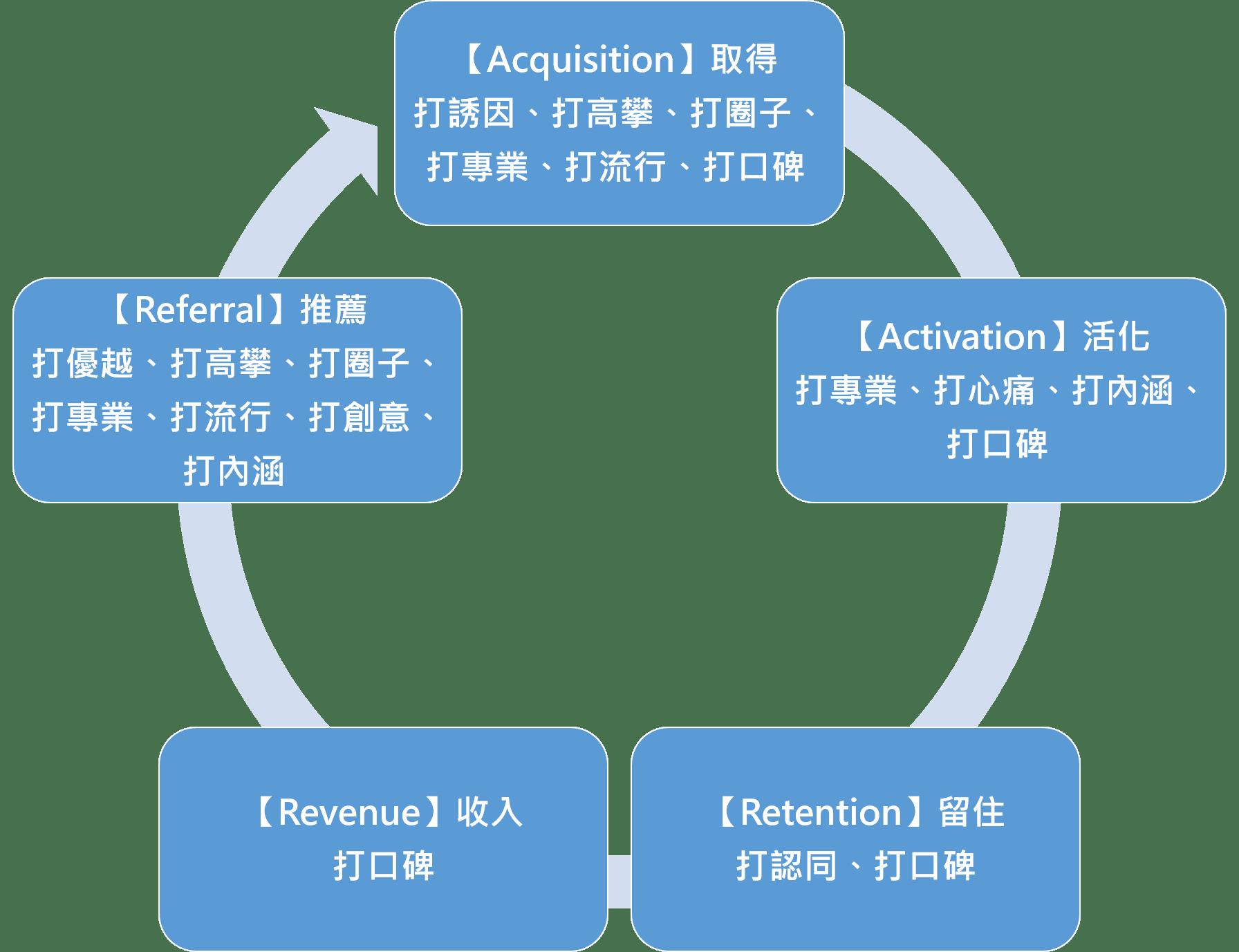 打卡活動適用於AARRR模型各階段解析