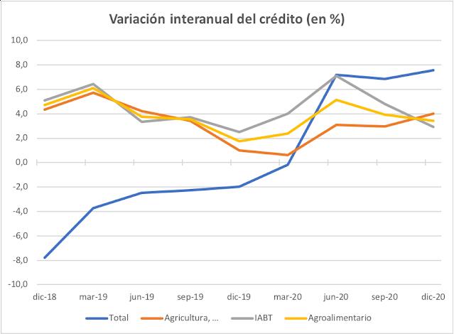 Tasas de variación del crédito a las empresas y al sector agroalimentario en los últimos dos años