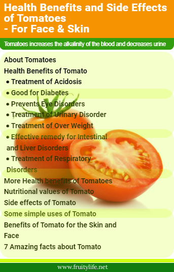 About Tomatoes  Health Benefits of Tomato  Treatment of Acidosis Good for Diabetes Prevents Eye Disorders Treatment of Urinary Disorder Treatment of Over Weight Effective remedy for Intestinal and Liver Disorders Treatment of Respiratory Disorders More Health benefits of Tomatoes  Nutritional values of Tomato  Side effects of Tomato  Some simple uses of Tomato  Benefits of Tomato for the Skin and Face  7 Amazing facts about Tomato