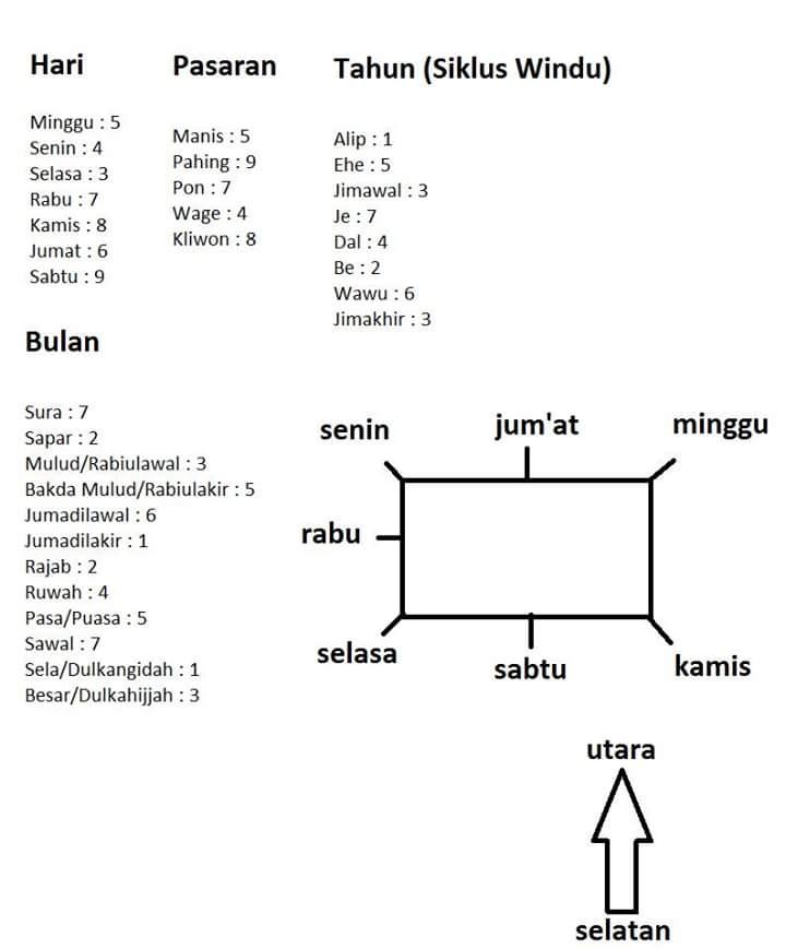 Cara Menghitung Weton Sebelum Menikah : menghitung, weton, sebelum, menikah, Itungan, IlmuSosial.id