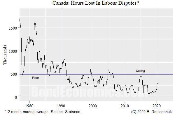 Chart: Canadian Strike Hours