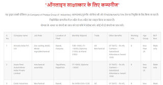 Urgent Requirement 10th, 12th ITI and Diploma Holders For Manufacturing Industry Haryana, Rajasthan & Uttar Pradesh Location, Selection By Online Interview, Apply Now