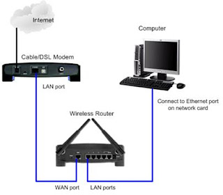 Wireless Router Setup