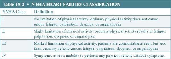 NYHA heart failure classification