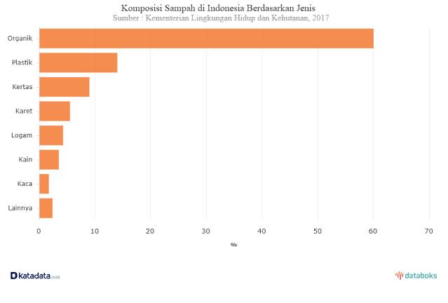 Grafik Produksi Sampah di Indonesia (Kementerian Lingkungan Hidup)