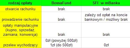 opłaty w BossaFund i mBanku fundusze