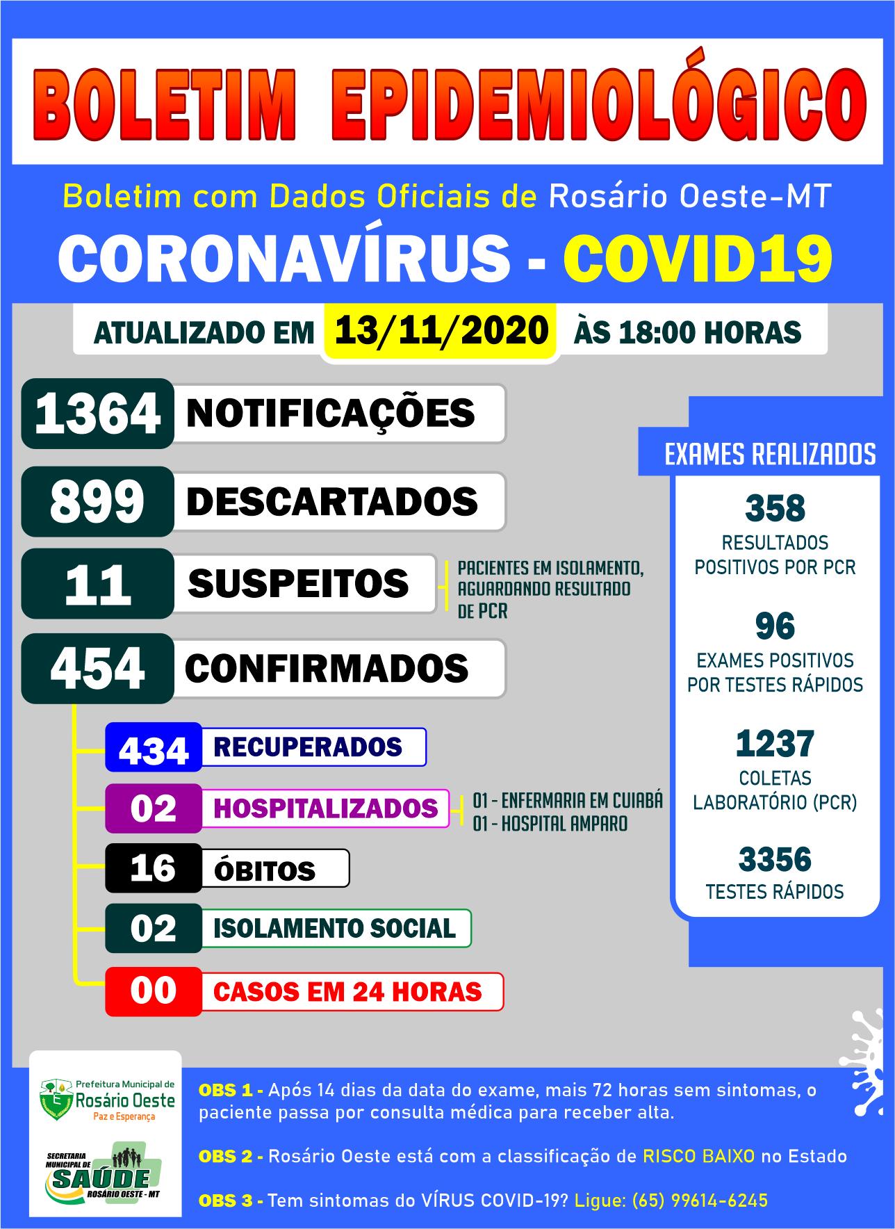 BOLETIM: Rosário Oeste registrou Zero casos de Covid19 nesta sexta (13/11)