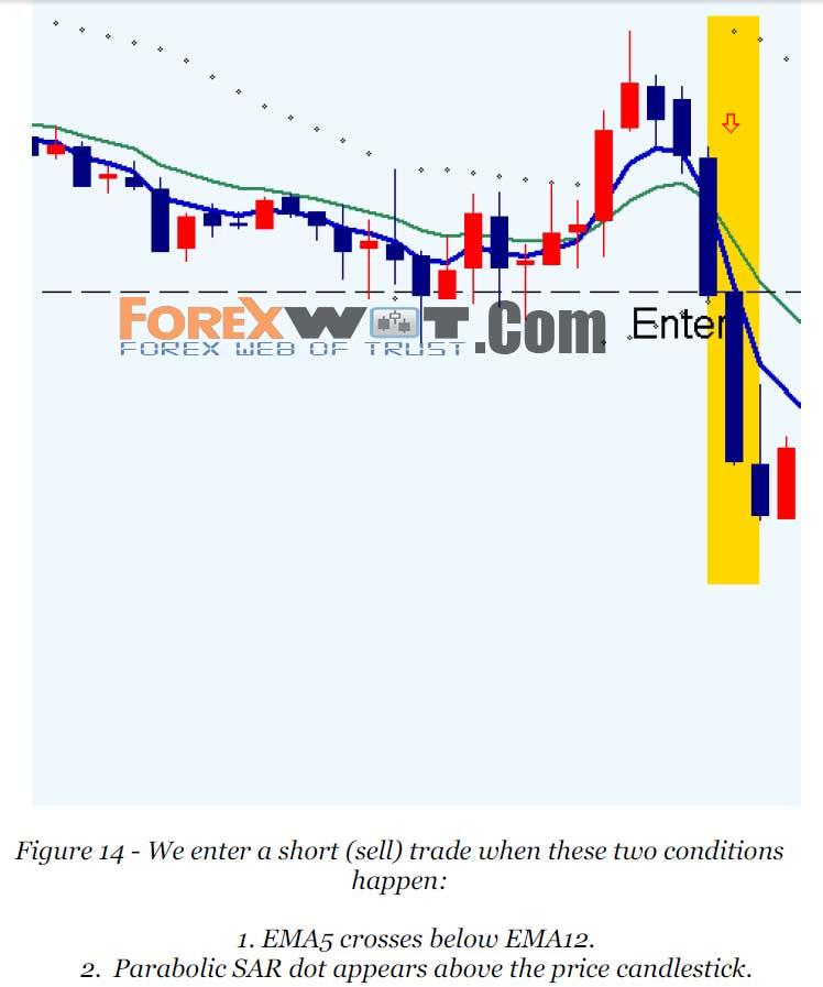 Moving averages trading: 5 EMA, 10 EMA, 14 EMA, 21 EMA, 50 EMA - Learn Forex Trading