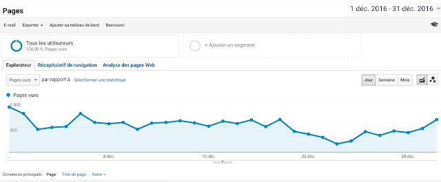 || Trafic du blog (#CoulissesDuBlog)