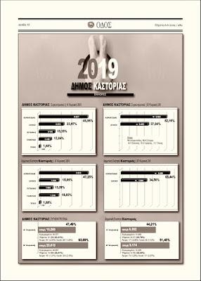 Αποτελέσματα εκλογών 2019 του Δήμου Καστοριάς