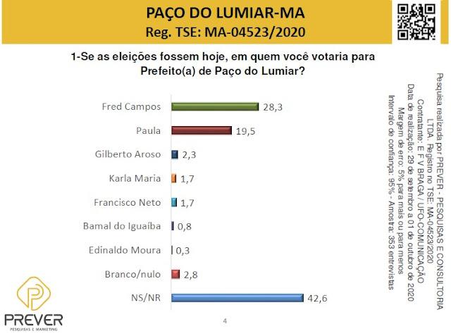 NOVA!! Pesquisa consagra vantagem de Fred Campos na corrida eleitoral de Paço do Lumiar