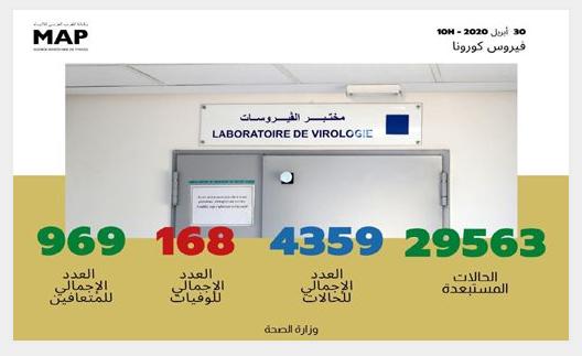 فيروس كورونا: تسجيل 38 حالة مؤكدة جديدة بالمغرب ترفع العدد الإجمالي إلى 4359 حالة