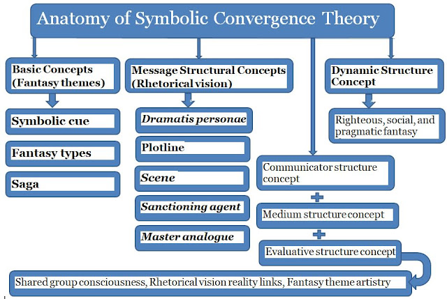 Symbolic Convergence Theory: History, Description, Structure, & Example