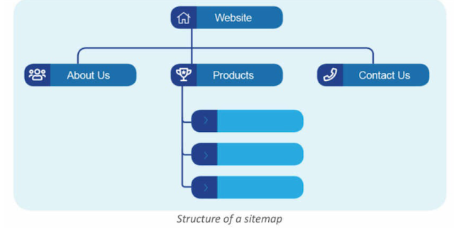 Graphical Representation of a Sitemap