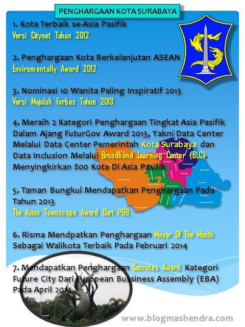 Penghargaan Kota Surabaya - Blog Mas Hendra