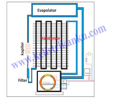 cara kerja sistem refrigasi udara pada kulkas