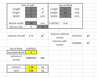 calculate quantity of cement mortar in brickwork and plaster excel | calculate sand and cement for brickwork