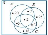 Soal dan Pembahasan Ayo Kita Berlatih 2.9 Matematika kelas 7 Bab Himpunan K13