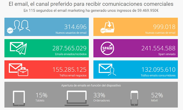infografia-interactiva-email-marketing